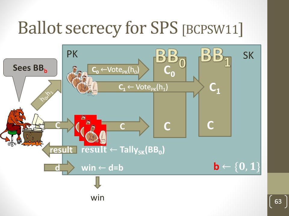 Ballot secrecy for SPS [BCPSW11]
